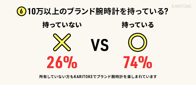 ブランド腕時計レンタルサービス「KARITOKE(カリトケ)」