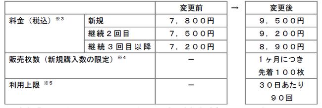 小田急「EMotパスポート」